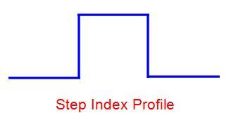 Step index fiber both single mode and multimode optical fibers