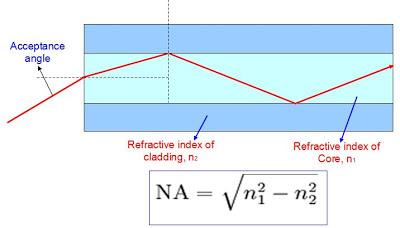 Fiber Optics Numerical Aperture