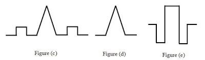 fiber-index-profile