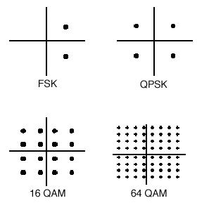 Quadrature Amplitude Modulation (QAM) Constellation
