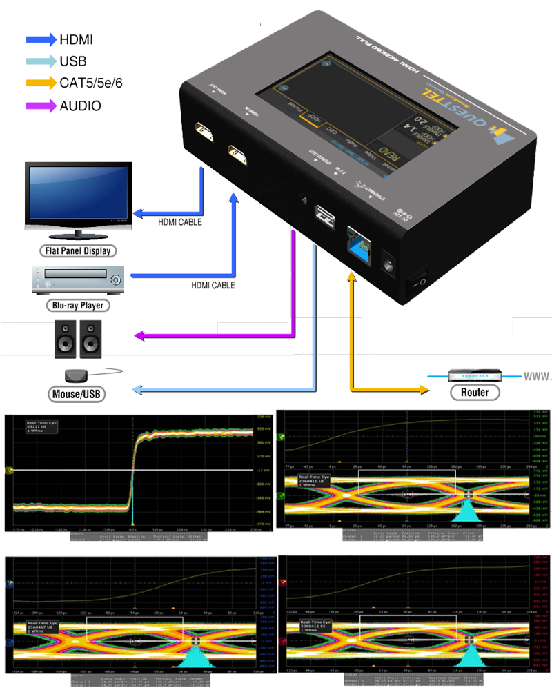 4K HDMI Pattern Generator Analyzer's Application Drawing