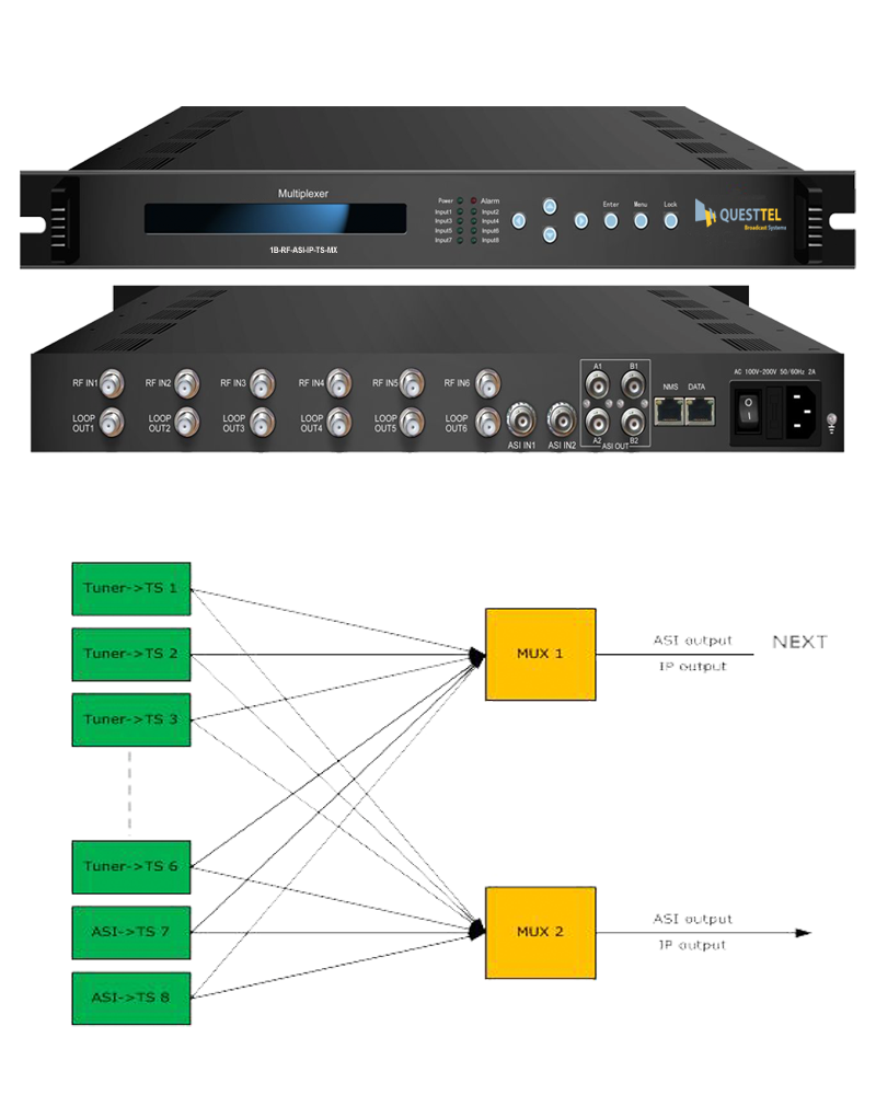 6 Ch RF + 2 Ch ASI Over IP DVB Multiplexer's Application Drawing