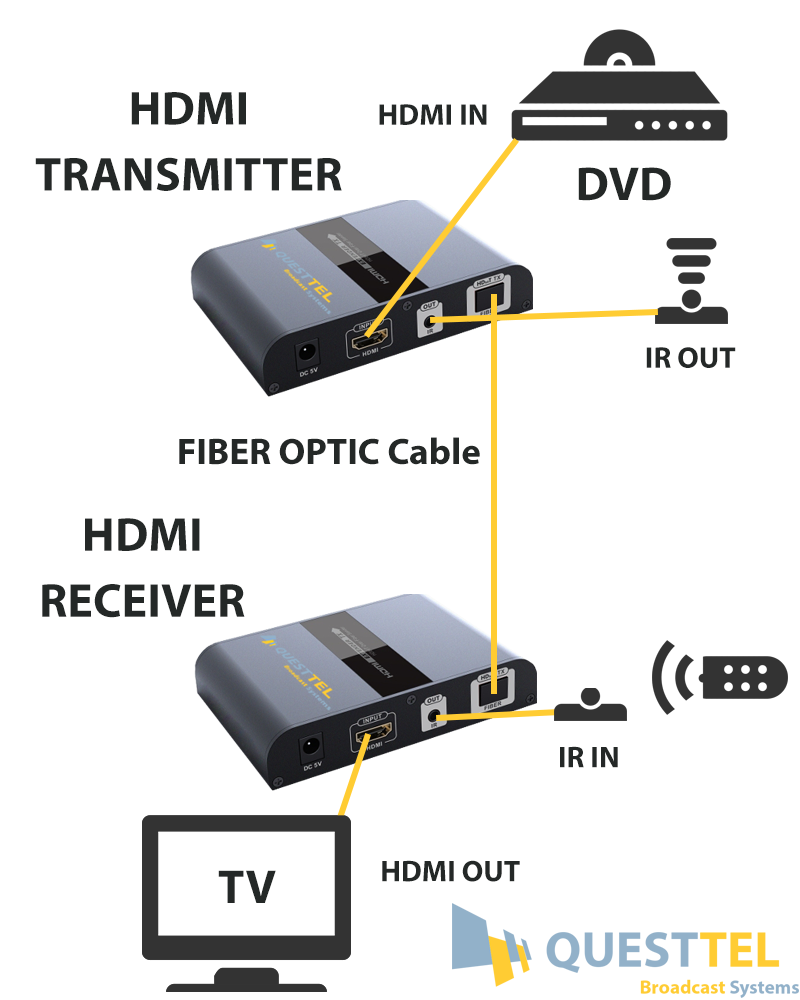 1 Channel HDMI Over Fiber Transmitter and Receiver with IR pass back 's Application Drawing