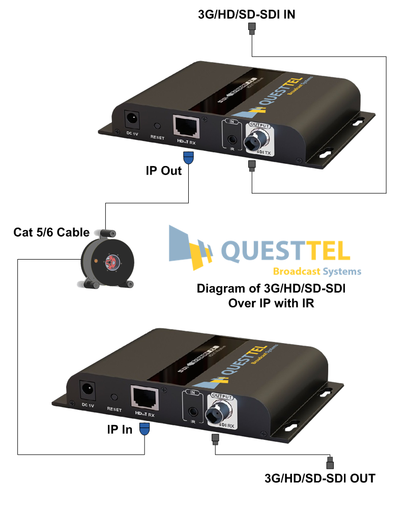 1 Channel 3G/HD/SD-SDI over IP Extender with IR's Application Drawing