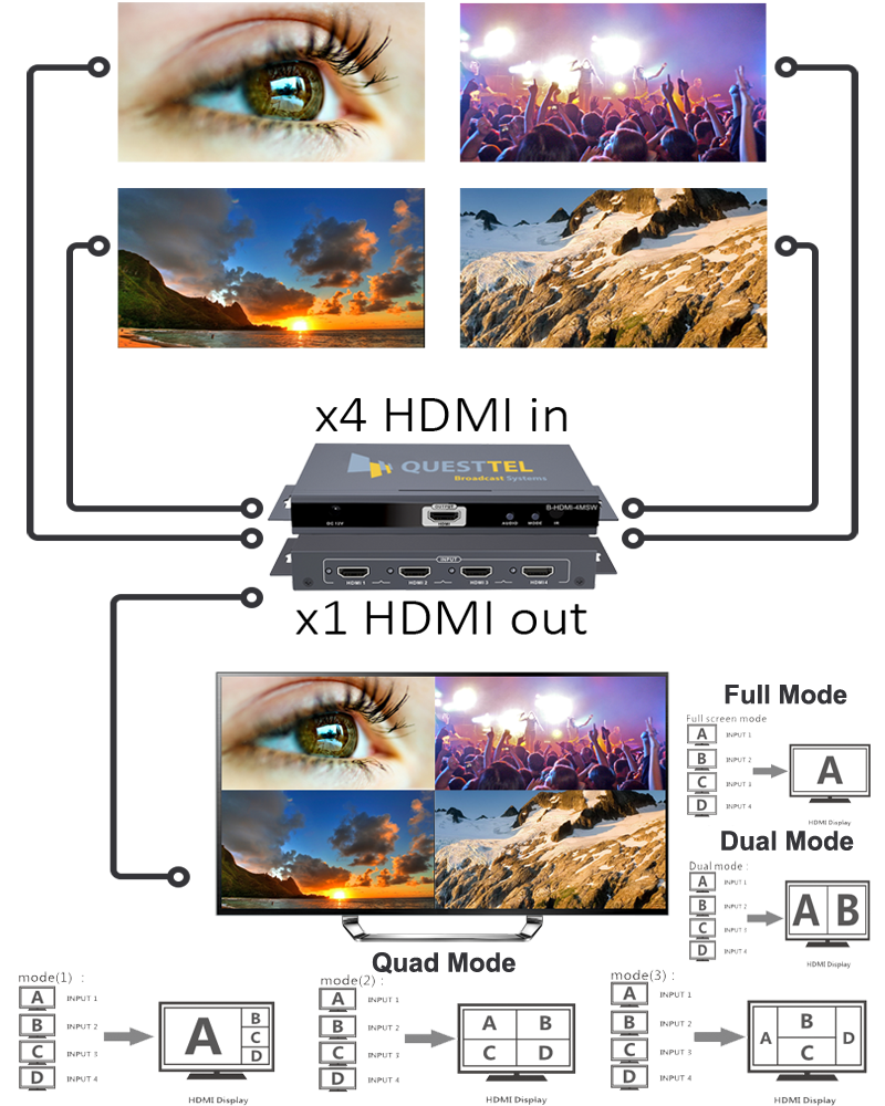 HDMI Multiswitch Converter - 4 HDMI to 1 Display 's Application Drawing