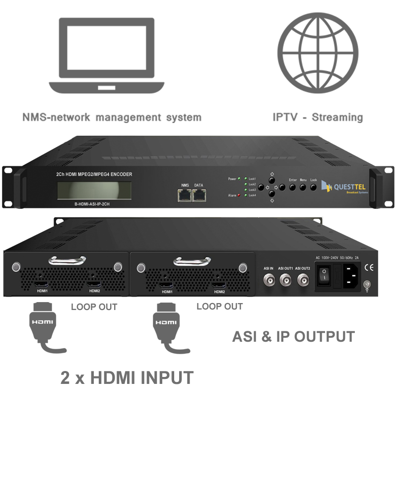 2 Ch HDMI to ASI+IP MPEG-2 H.264 Encoder's Application Drawing