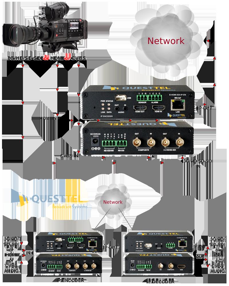 3G-SDI/HDMI H.264 IP Encoder's Application Drawing