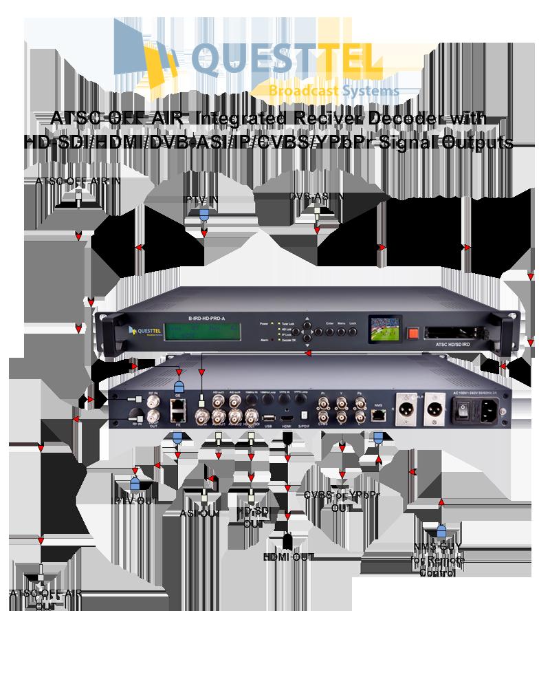 ATSC OFF AIR HD Integrated Receiver Decoder with SDI/HDMI/ASI/IP 's Application Drawing