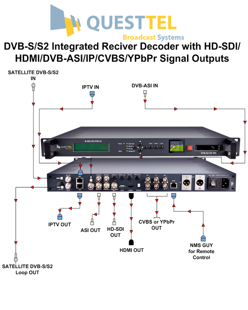 DVB-S/S2 HD Integrated Receiver Decoder with SDI/HDMI/ASI/IP Signal Outputs's Application Drawing