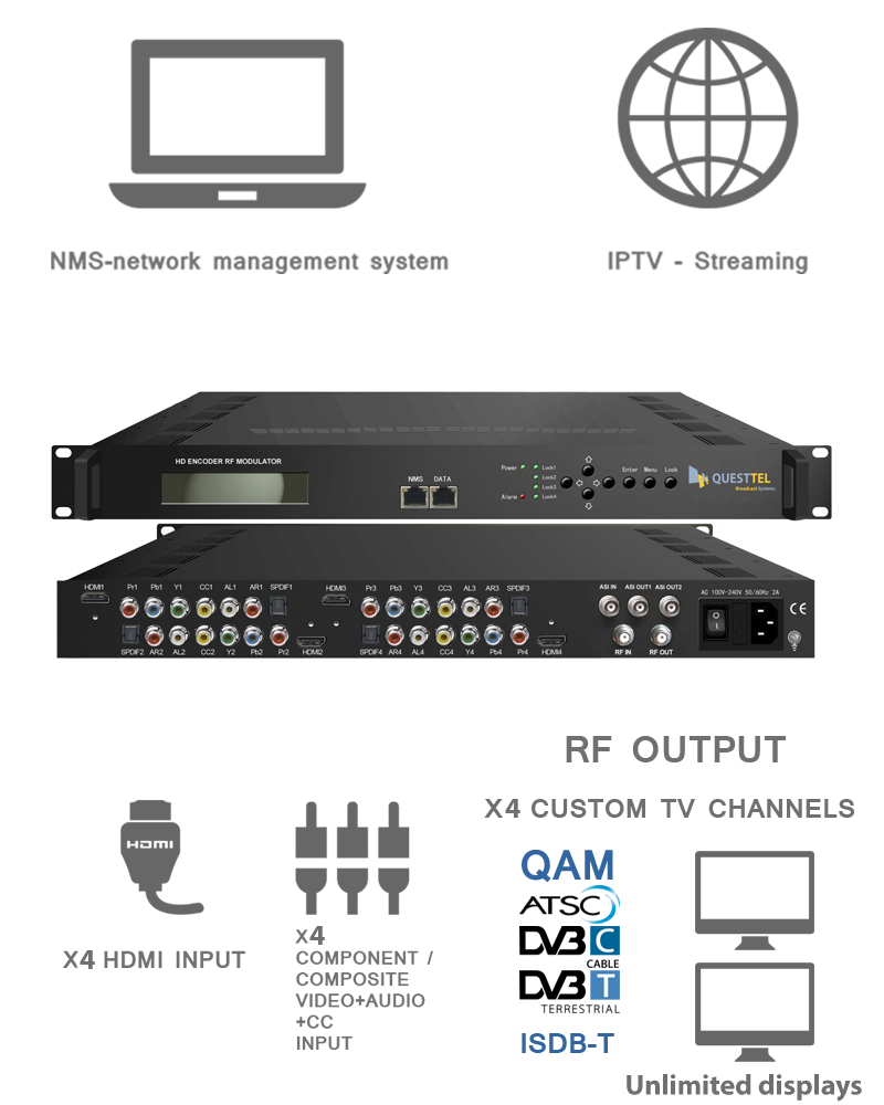4 Ch HDMI,YPbPr, CVBS to QAM, ASI & IP HD Encoder RF Modulator 's Application Drawing