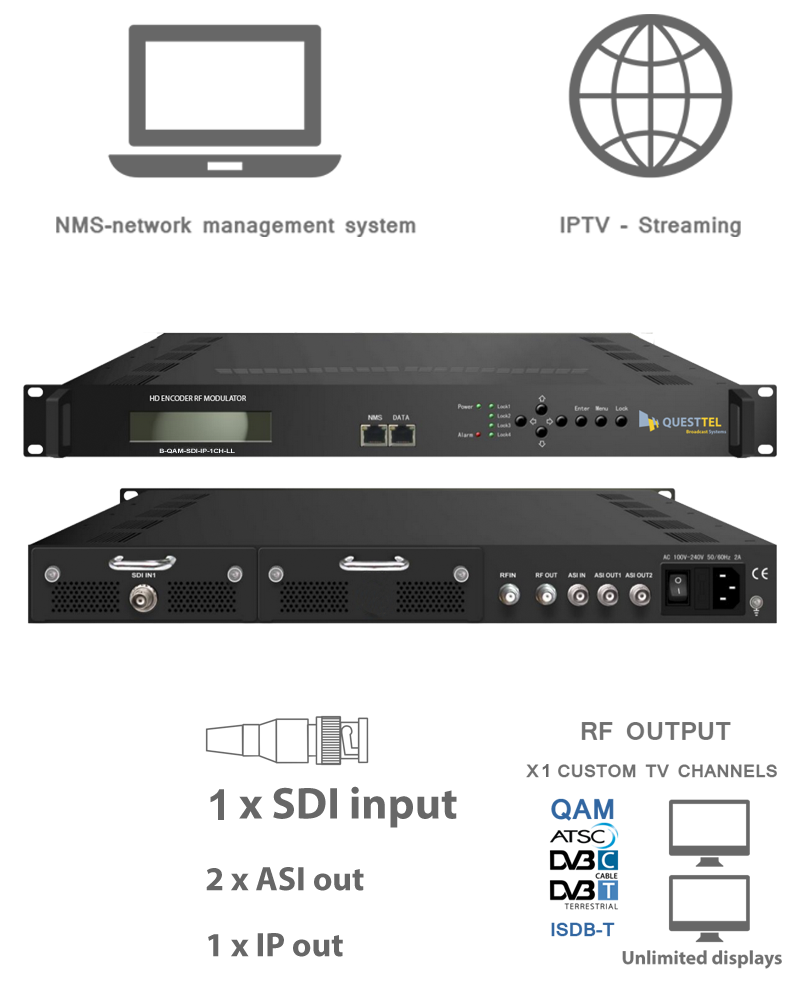 1 Ch HD-SDI to QAM, ASI & IP HD Encoder RF Modulator 's Application Drawing