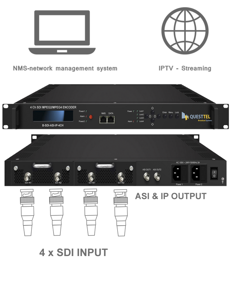 4 Ch SDI to ASI+IP MPEG-2 H.264 Encoder's Application Drawing