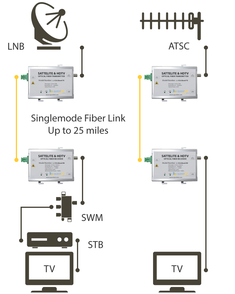L-Band Over Fiber Link Transmitter and Receiver's Application Drawing