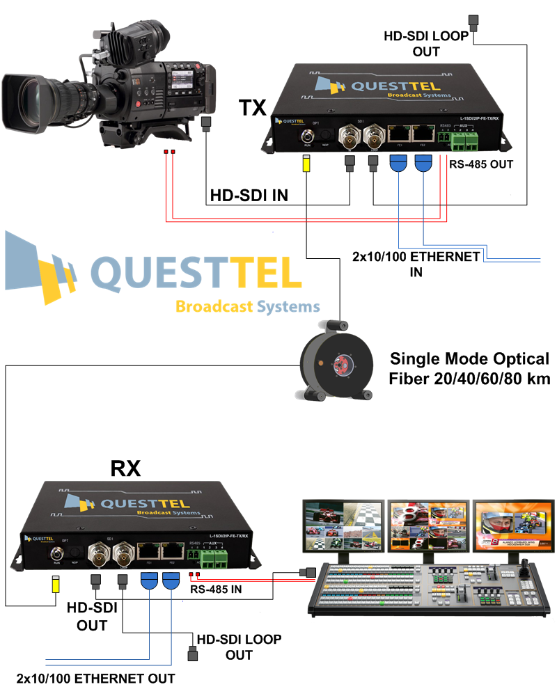 1 Channel HD-SDI and IP Over Fiber Extender Kit with RS485 Data's Application Drawing