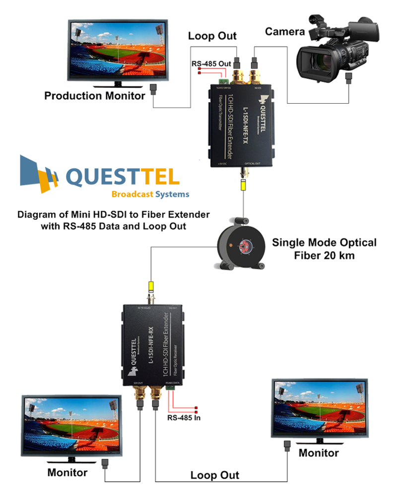 1 Channel HD/SD-SDI Over Fiber Extender Kit with RS485 Channel and Loop Out's Application Drawing