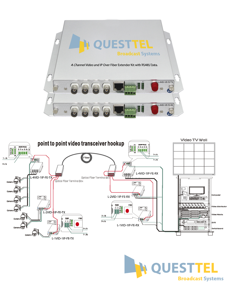 4 Channel Video and IP Over Fiber Extender Kit with RS485 Data's Application Drawing