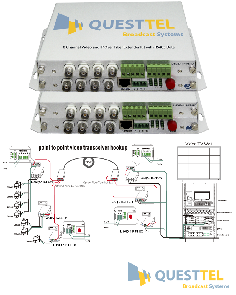 8 Channel Video and IP Over Fiber Extender Kit with RS485 Data's Application Drawing
