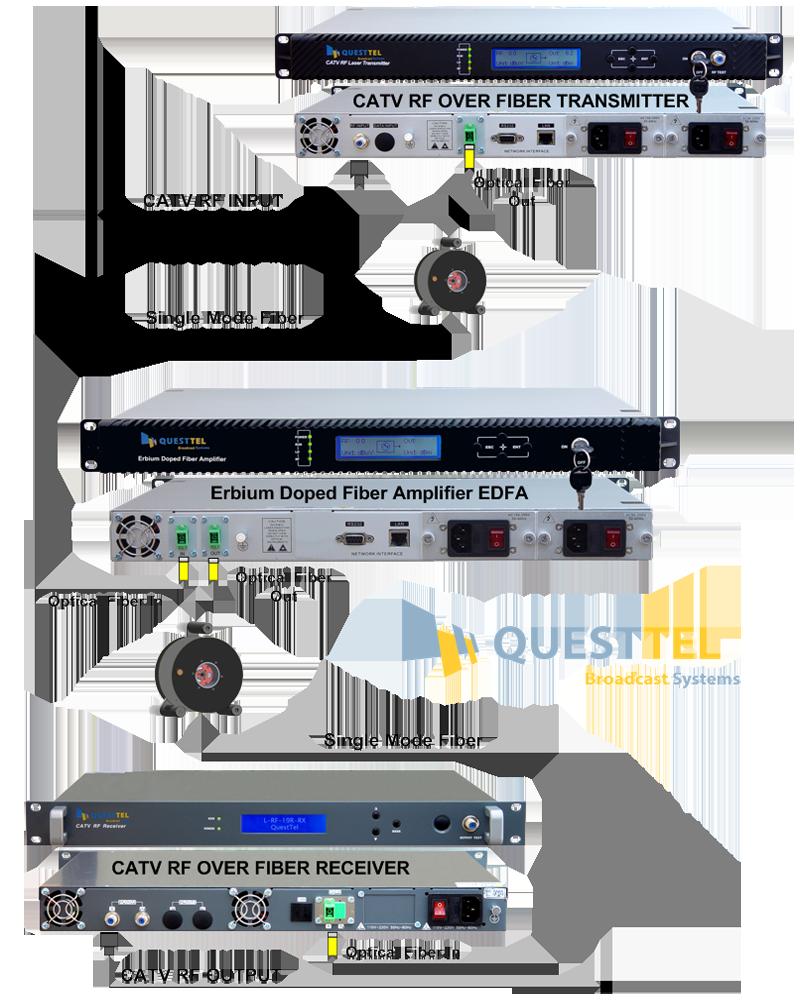 CATV EDFA Optical Amplifier 1550nm 18 dBm's Application Drawing