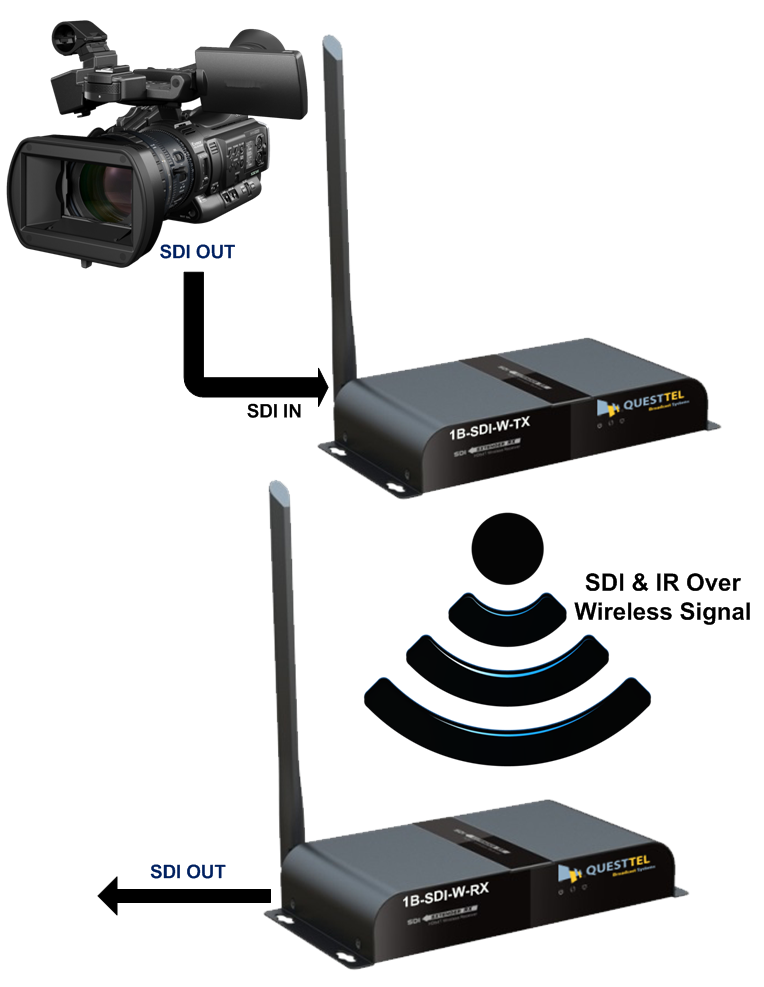 Wireless SDI Video Transport's Application Drawing